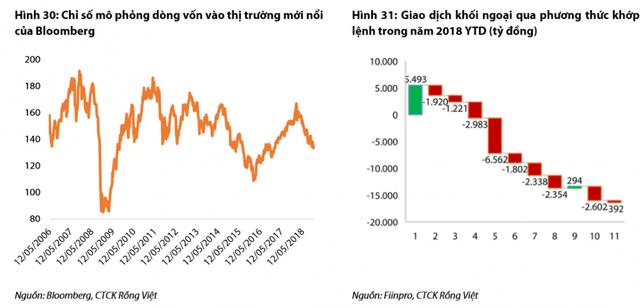 Thị trường chứng khoán 2019: Thử thách độ chịu nhiệt của nhà đầu tư - Ảnh 3.