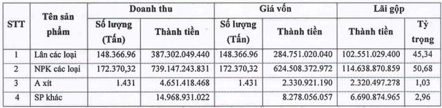Sản lượng tiêu thụ giảm, Hóa chất Lâm Thao (LAS) hoàn thành được 72% kế hoạch LNTT năm 2018 - Ảnh 1.