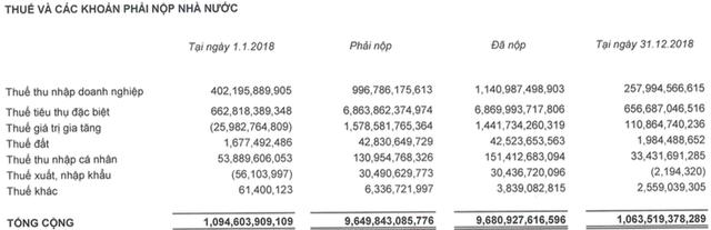 Lãi ròng của Sabeco giảm 11% trong năm đầu về tay người Thái, nắm giữ 12.000 tỷ đồng tiền mặt và tiền gửi - Ảnh 3.
