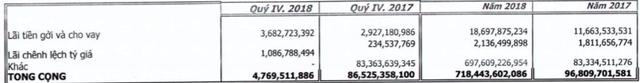 Nhựa Ngọc Nghĩa: Bất chấp quý 4 lỗ 420 tỷ, thành quả bán đứt nước chấm Kabin vẫn mang về 353 tỷ đồng lợi nhuận - Ảnh 1.