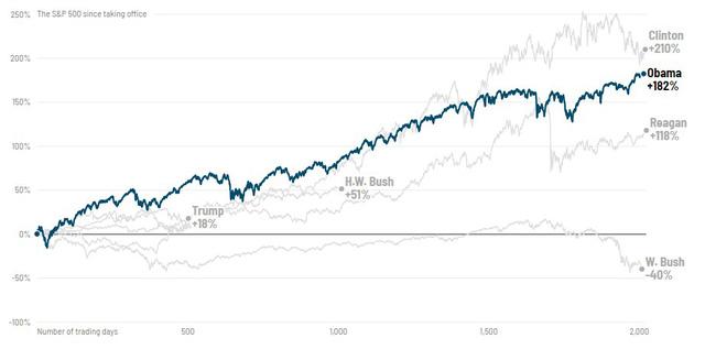 Phố Wall diễn biến thế nào qua các đời tổng thống Mỹ? - Ảnh 5.