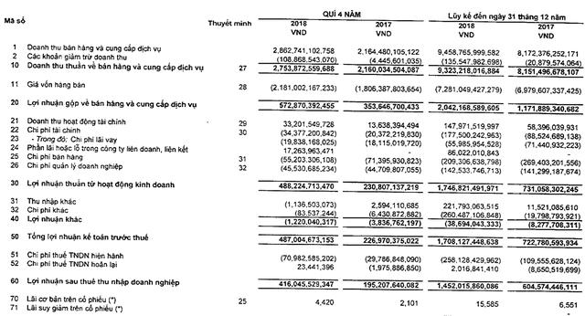 Vĩnh Hoàn (VHC) lãi gần 1.500 tỷ trong năm 2018, tương đương lợi nhuận 3 năm trước cộng lại - Ảnh 1.