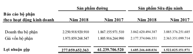 Mảng đường phục hồi còn sữa đậu nành chững lại, LNTT của QNS vẫn tăng 23% lên 1.400 tỷ đồng - Ảnh 2.
