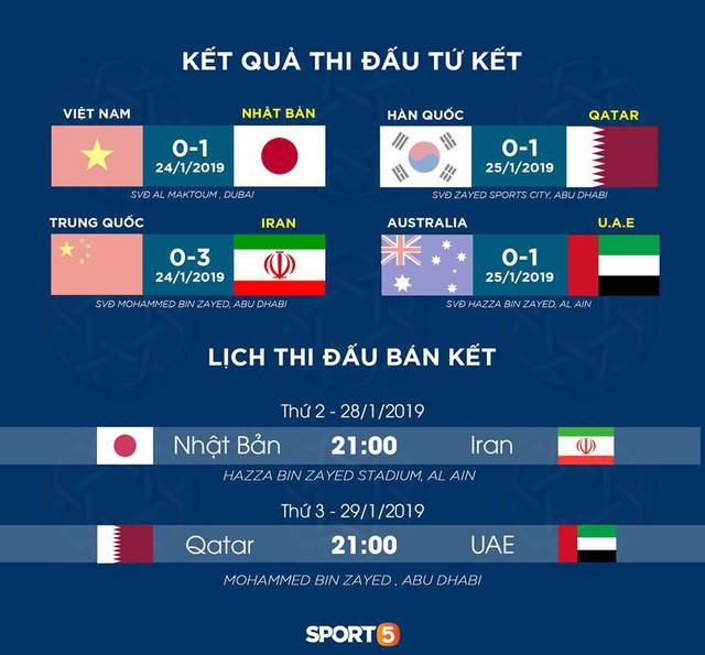 Lịch thi đấu Asian Cup hôm nay (28/1): Nhật Bản và Iran, đội nào sẽ giành vé vào chung kết - Ảnh 2.