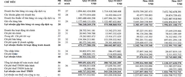 Mảng đường phục hồi còn sữa đậu nành chững lại, LNTT của QNS vẫn tăng 23% lên 1.400 tỷ đồng - Ảnh 3.