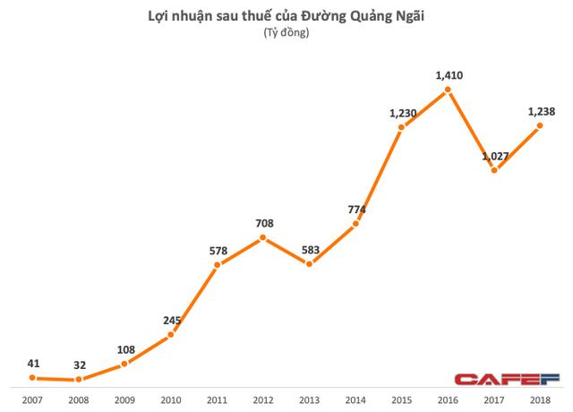 Mảng đường phục hồi còn sữa đậu nành chững lại, LNTT của QNS vẫn tăng 23% lên 1.400 tỷ đồng - Ảnh 4.