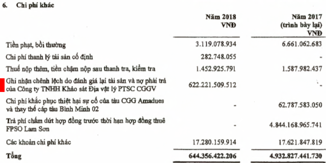 Phát sinh chi phí khác đột biến từ công ty con, PVS vẫn lãi ròng 334 tỷ đồng trong quý 4 - Ảnh 1.