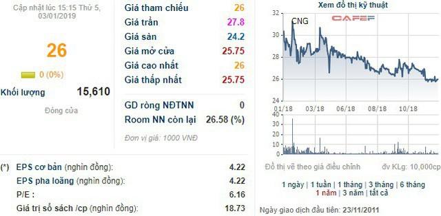 CNG Việt Nam ước lãi trước thuế trên 140 tỷ đồng, vượt 19% kế hoạch năm - Ảnh 1.