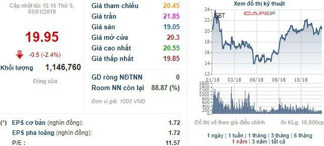 Bà Đặng Huỳnh Ức My vừa mua thêm 12 triệu cổ phiếu SBT - Ảnh 1.