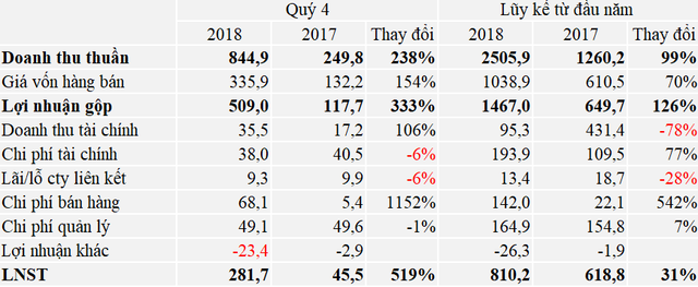 Hoạt động cho thuê Khu công nghiệp thuận lợi, Kinh Bắc (KBC) lãi 281 tỷ đồng trong quý 4/2018 - Ảnh 1.
