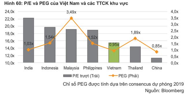 """""""Thị trường đang định giá ở mức hợp lý, VN-Index có thể vượt mốc 990 điểm trong nửa đầu năm 2019"""" - Ảnh 2."""