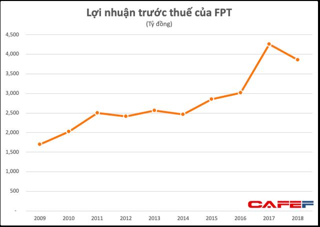 FPT đạt 3.852 tỷ đồng LNTT trong năm đầu tiên không còn hoạt động bán buôn - bán lẻ - Ảnh 1.