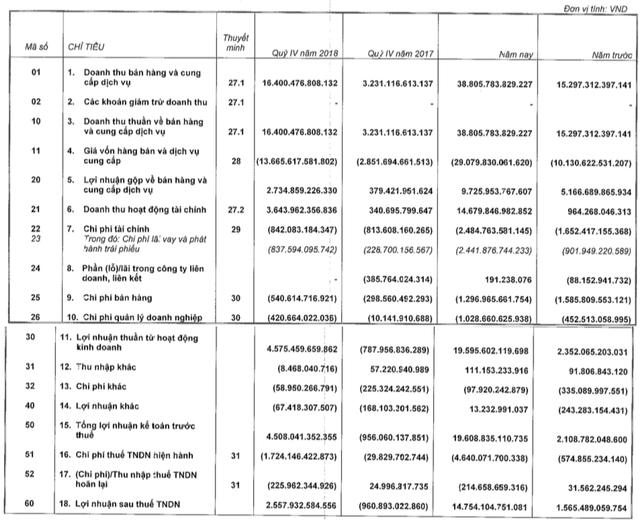 VinHomes: Tổng doanh thu thực tế từ các dự án đạt 75.000 tỷ đồng, giữ ngôi quán quân lợi nhuận với 19.600 tỷ đồng LNTT - Ảnh 1.