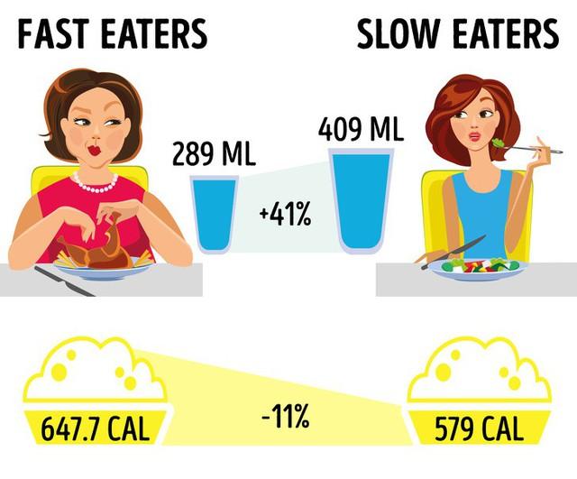 10 mẹo ăn uống đơn giản, dễ làm bạn nên bỏ túi ngay: Vừa đẹp vừa khỏe mà không lo béo phì - Ảnh 1.