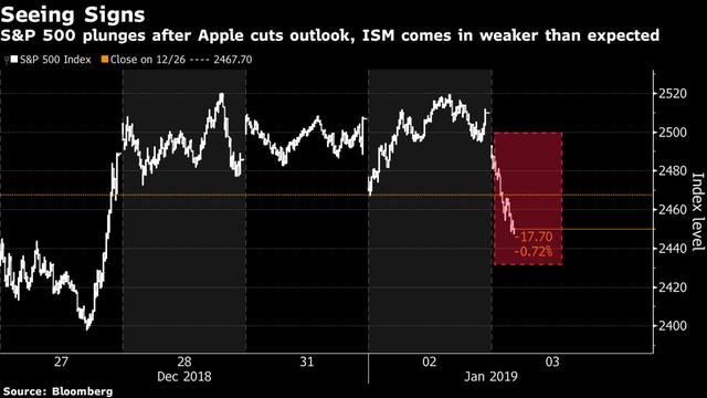 Thị trường chứng khoán đang đối mặt với những mối lo ngại khủng khiếp nhất - Ảnh 1.