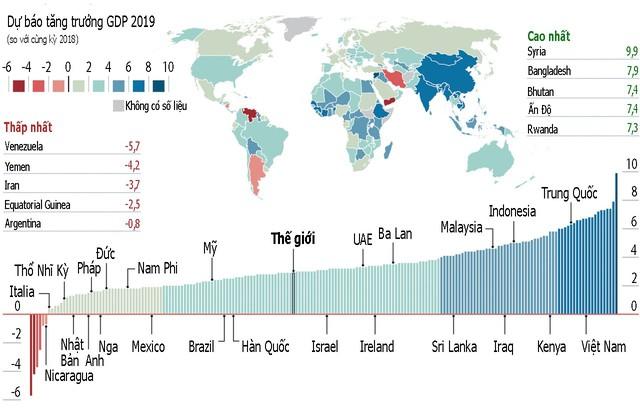 Dự báo Việt Nam nằm trong nhóm các nền kinh tế tăng trưởng nhanh nhất thế giới - Ảnh 1.