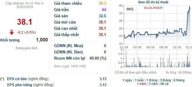 KCN Cao su Bình Long (MH3) chốt quyền nhận cổ tức bằng tiền tỷ lệ 66% - Ảnh 1.