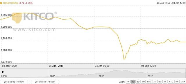 Thị trường vàng tuần tới: Vẫn có khả năng tăng tiếp - Ảnh 1.
