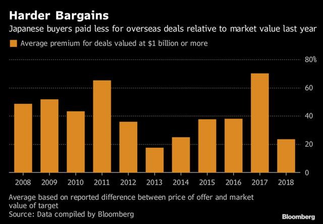 Các công ty Nhật Bản có 890 tỷ USD tiền mặt và đây là cách họ tiêu nó - Ảnh 2.