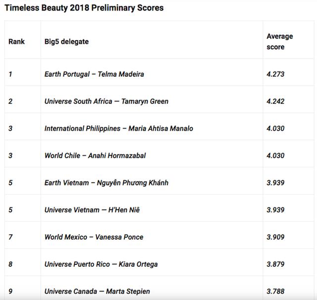 Chuyên trang sắc đẹp công bố Top 25 cô gái đẹp nhất thế giới: Bất ngờ với vị trí của HHen Niê, Phương Khánh và Minh Tú - Ảnh 2.