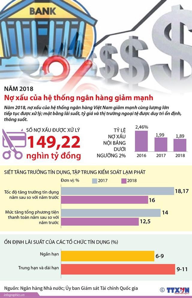 [Infographics] Nợ xấu của hệ thống ngân hàng giảm mạnh trong năm 2018 - Ảnh 1.