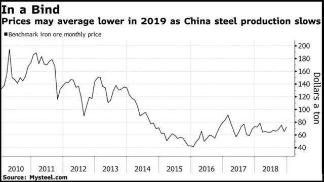 Sau một năm đầy tổn thất, thị trường hàng hóa nguyên liệu sẽ ra sao trong năm 2019? - Ảnh 6.