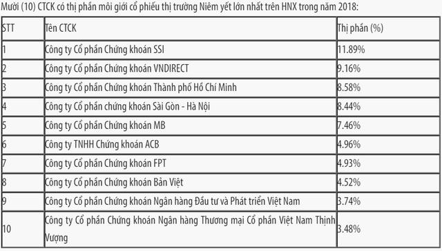 Thị phần môi giới HNX, Upcom năm 2018: SSI tiếp tục dẫn đầu, VPBS lọt vào top 10 - Ảnh 1.