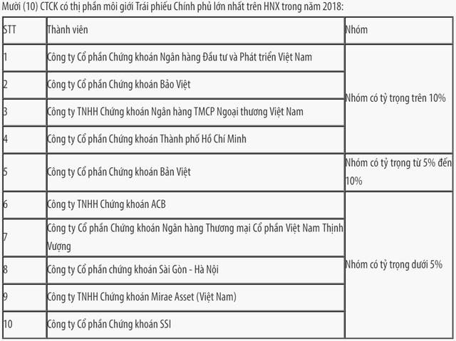 Thị phần môi giới HNX, Upcom năm 2018: SSI tiếp tục dẫn đầu, VPBS lọt vào top 10 - Ảnh 3.