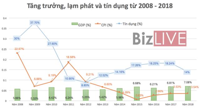 Kinh tế Việt Nam: 10 năm thăng trầm - Ảnh 1.