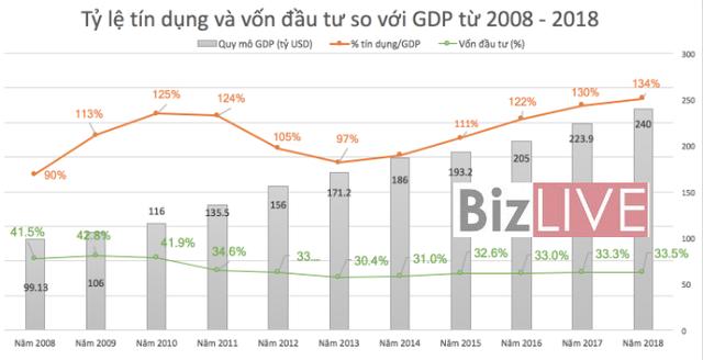 Kinh tế Việt Nam: 10 năm thăng trầm - Ảnh 2.