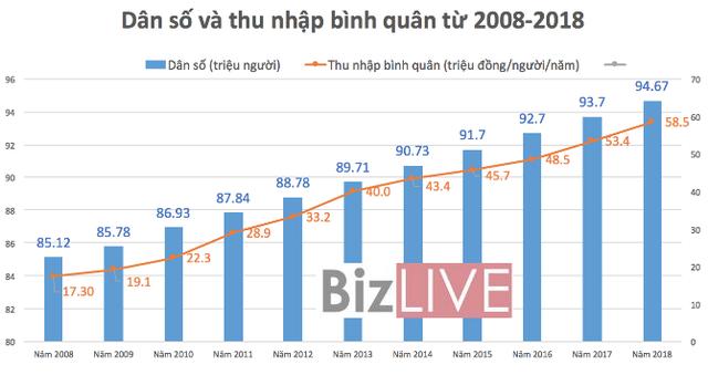 Kinh tế Việt Nam: 10 năm thăng trầm - Ảnh 3.