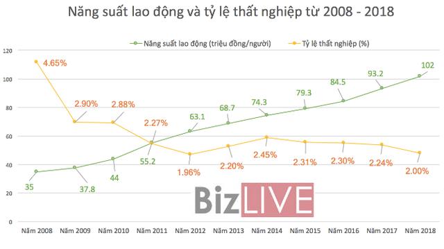 Kinh tế Việt Nam: 10 năm thăng trầm - Ảnh 4.