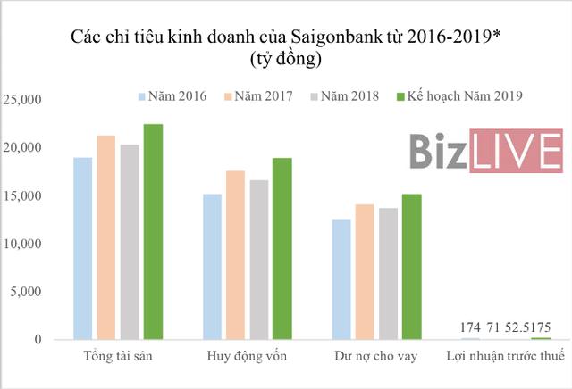 Ngân hàng cổ phần đầu tiên của Việt Nam làm ăn ra sao? - Ảnh 1.