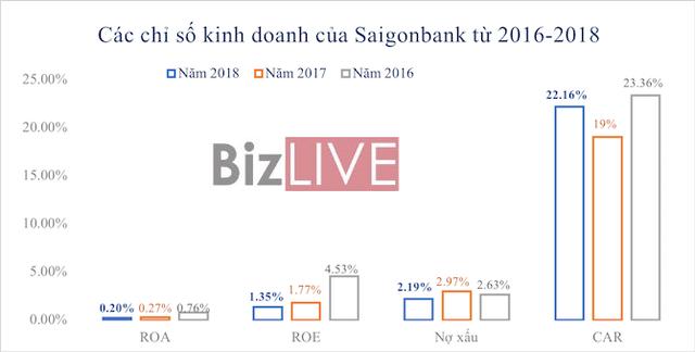 Ngân hàng cổ phần đầu tiên của Việt Nam làm ăn ra sao? - Ảnh 2.