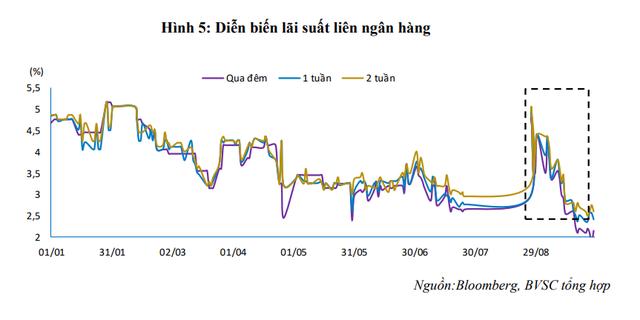 Hiện tượng thanh khoản thị trường bất ngờ không theo thông lệ - Ảnh 1.