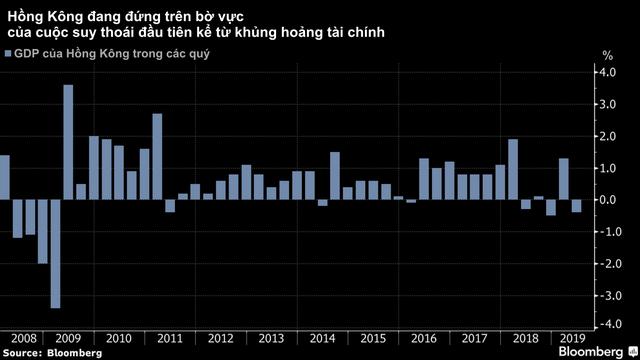 Bất ổn chính trị không ngừng căng thẳng, kinh tế Hồng Kông lún sâu vào suy thoái và không có dấu hiệu hồi phục - Ảnh 2.