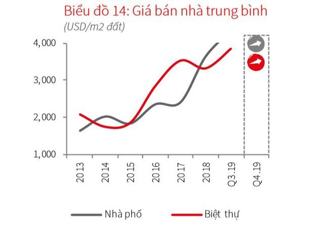 """""""Choáng"""" với giá biệt thự tại trung tâm Sài Gòn, lập đỉnh mới 800 triệu đồng một m2 - Ảnh 1."""