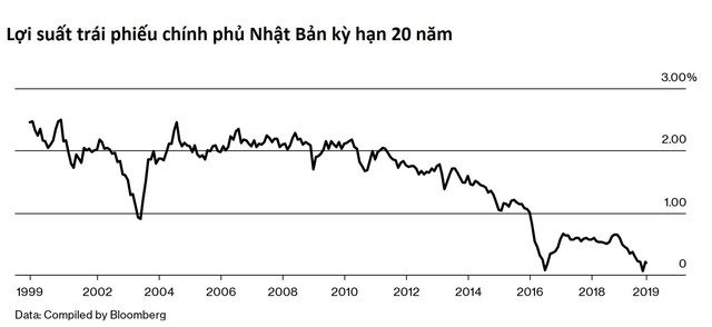 Thử nghiệm chính sách tiền tệ táo bạo và liều lĩnh của Nhật Bản: Tăng lợi suất trái phiếu dài hạn trong khi kiềm chế lãi suất ngắn hạn - Ảnh 1.