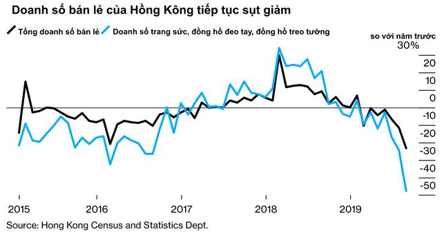 Bất ổn chính trị không ngừng căng thẳng, kinh tế Hồng Kông lún sâu vào suy thoái và không có dấu hiệu hồi phục - Ảnh 3.