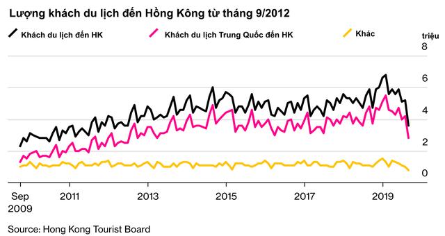 Bất ổn chính trị không ngừng căng thẳng, kinh tế Hồng Kông lún sâu vào suy thoái và không có dấu hiệu hồi phục - Ảnh 4.