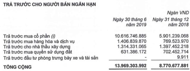 THACO tăng 6.500 tỷ dư nợ vay: Nếu 1 năm mà không thấy hướng ra dễ bị ngân hàng 'chặt' luôn cùng HAGL, vì mình cũng nợ - Ảnh 1.