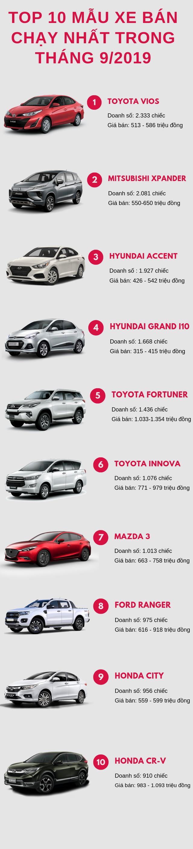 Top 10 ô tô bán chạy nhất tháng 9/2019: Toyota Vios dẫn đầu, Mitsubishi Xpander vượt ngưỡng 2000 xe/tháng - Ảnh 1.