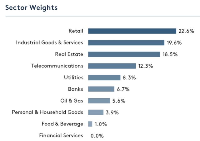 Đặt cược vào ngành bán lẻ, performance Vietnam Holding vượt trội so với VN30 trong 9 tháng đầu năm - Ảnh 2.