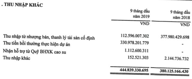 PHR: LNTT 9 tháng công ty mẹ đạt 523 tỷ đồng, chủ yếu từ bồi thường thực hiện dự án - Ảnh 2.