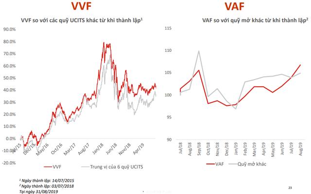 Mặt trái của câu chuyện hết room: Khối ngoại đẩy giá khiến cổ phiếu vốn hóa lớn trở nên đắt đỏ, VinaCapital lập 2 quỹ mở cho nhà đầu tư ngoại mua cổ phiếu hết room - Ảnh 6.