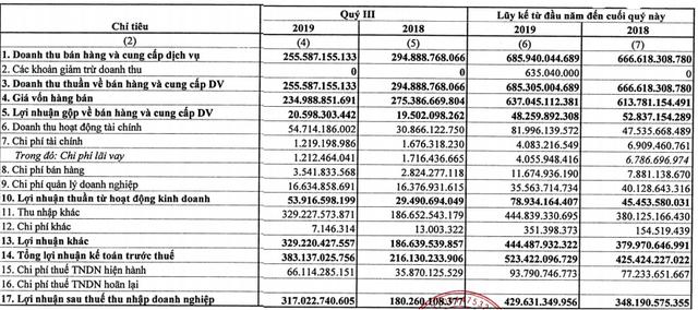 PHR: LNTT 9 tháng công ty mẹ đạt 523 tỷ đồng, chủ yếu từ bồi thường thực hiện dự án - Ảnh 1.