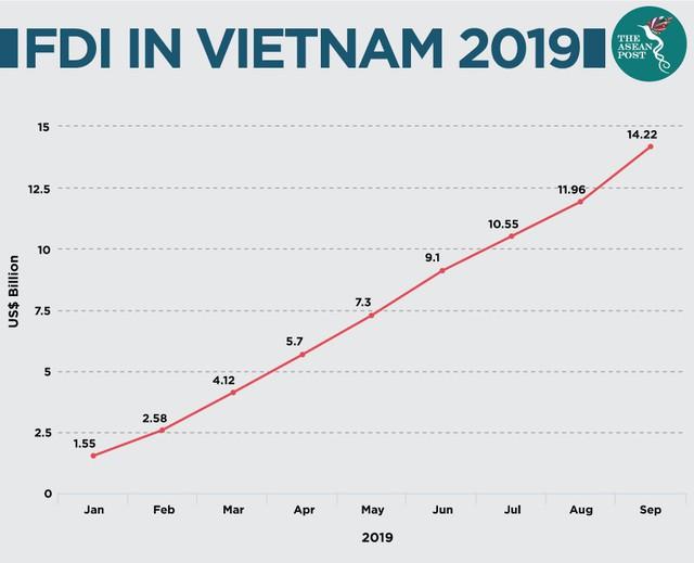 The ASEAN Post: Việt Nam là điểm đến đầu tư tốt nhất ASEAN - Ảnh 1.