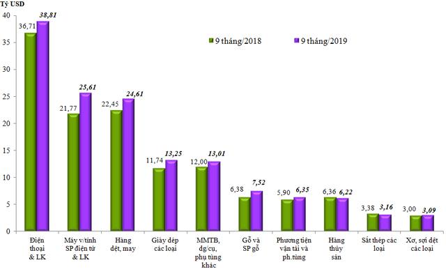 Việt Nam xuất siêu 7,15 tỷ USD trong 9 tháng đầu năm 2019 - Ảnh 1.