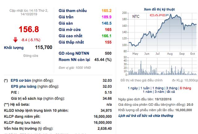 KCN Nam Tân Uyên (NTC): Hụt doanh thu tài chính, quý 3 lãi 45 tỷ đồng giảm 20% so với cùng kỳ - Ảnh 1.