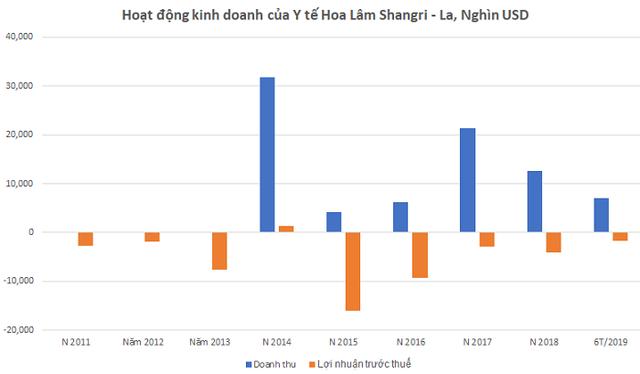 Câu chuyện doanh nghiệp: Hé lộ bức tranh tài chính Y tế Hoa Lâm Shangri - La - Ảnh 1.